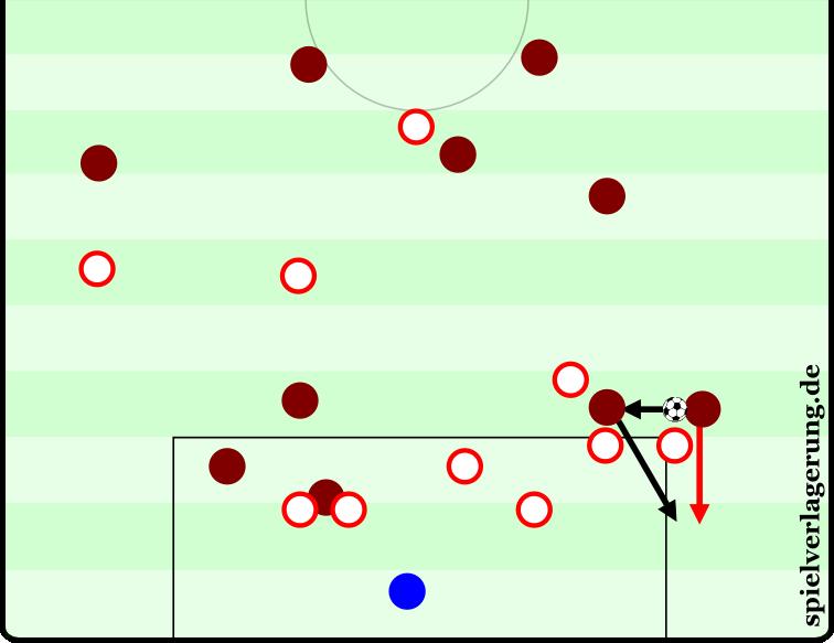 Chance aus der 22. Minute: Die Außenverteidiger und Außenstürmer sind mannorientiert und damit nicht auf einer Höhe mit den anderen Verteidigern. Österreich greift auf den Flügeln nicht zu, sichert aber auch nicht ab. Die Szene endet mit einer Flanke von der Grundlinie und einem Kopfball von Ronaldo.