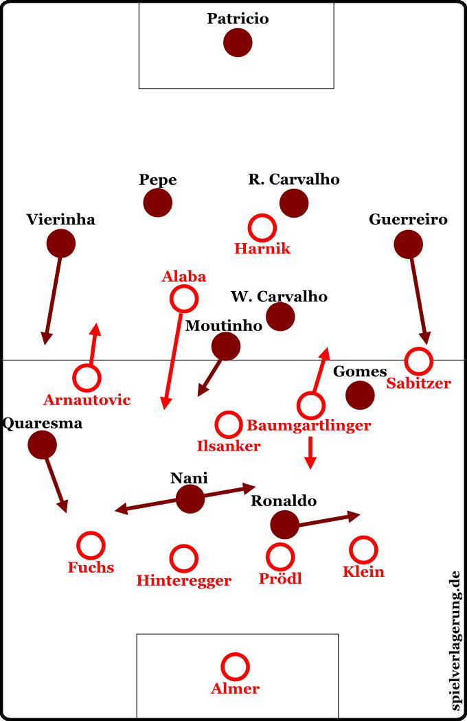 Grundformationen Portugal gegen Österreich