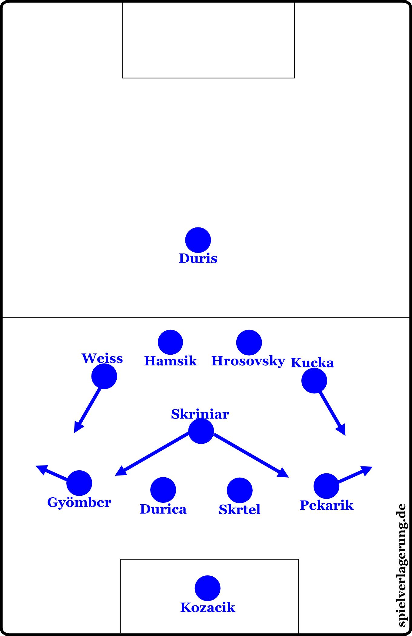 Die slowakische Verteidigungsformation. Die Außenstürmer ließen sich hinter die Achter zurückfallen, es entstand ein 4-3-2-1. Skrinior musste (wie in der Szene oben dargestellt) häufig die breite Viererkette auffüllen.