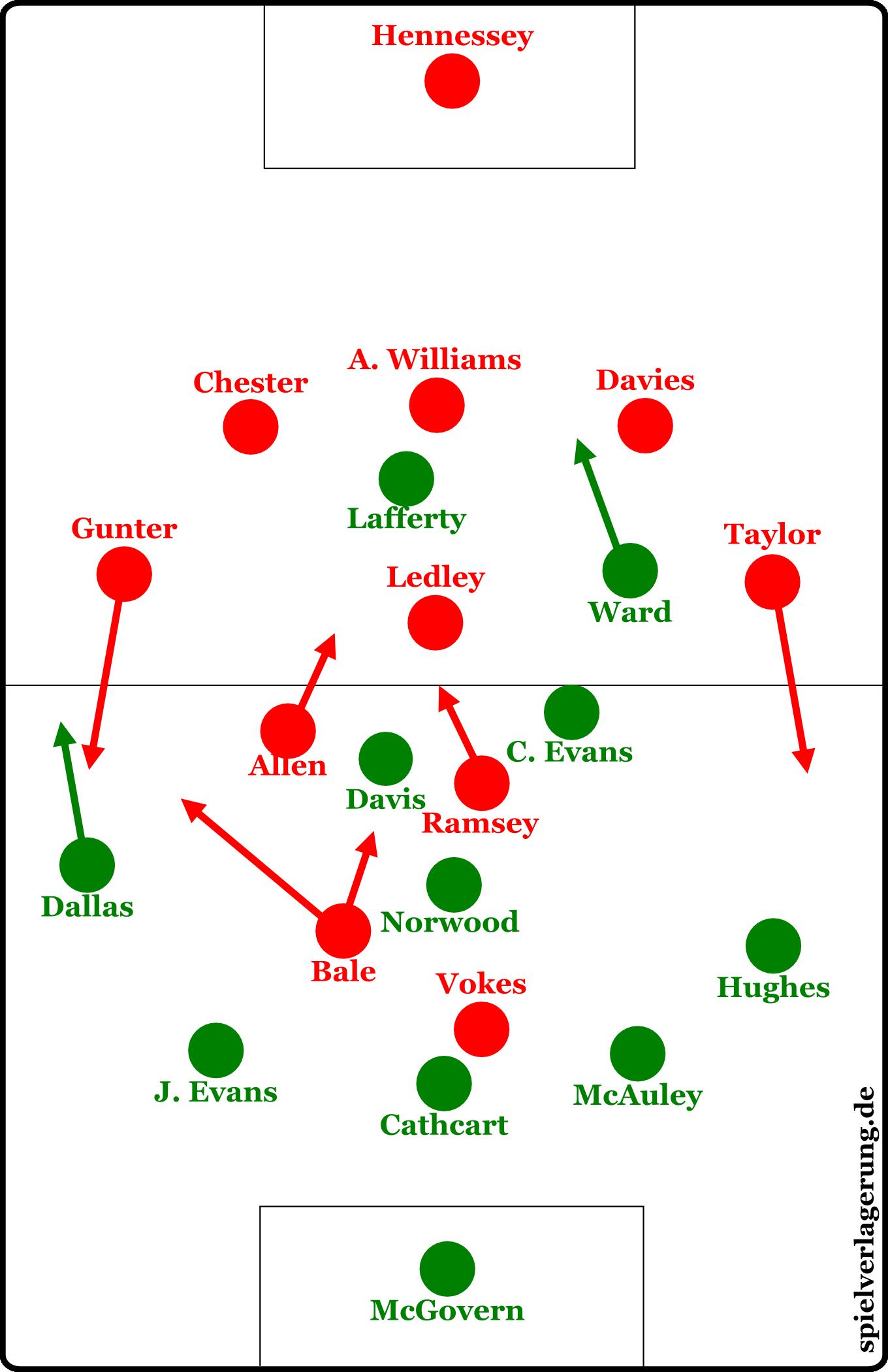 Grundformationen Wales gegen Nordirland erste Halbzeit