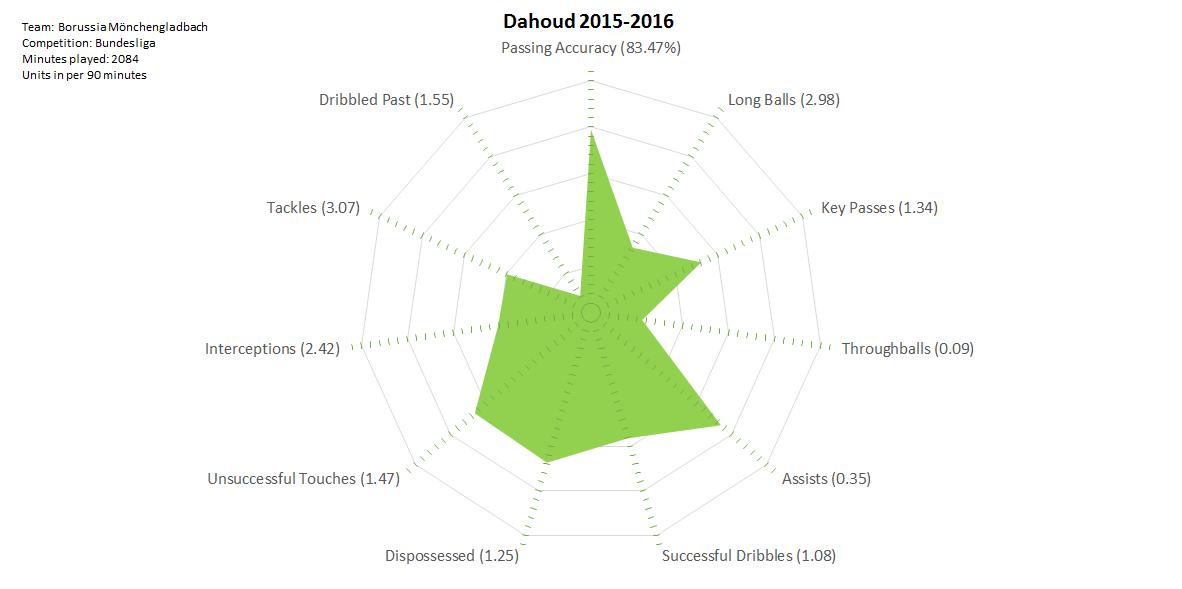 2016-07-10_Dahoud_2015-2016