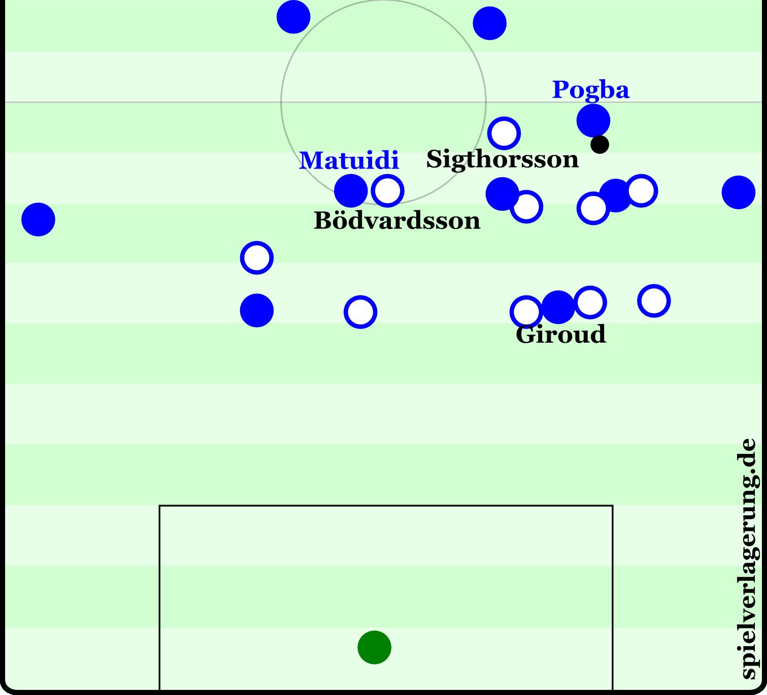 Eine unfassbar hohe Kompaktheit der Isländer: Das gesamte Team verteidigt in einem schmalen Korridor. Das nützt aber wenig, wenn Pogba in dieser Szene alle Zeit der Welt und einen offenen Passkorridor auf Giroud hat. Die Szene führt zum 1:0 durch Frankreich.