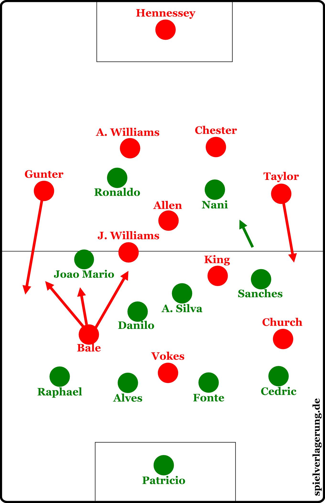 Die Formationen, nachdem Wales dreimal wechselte (ab 66.).