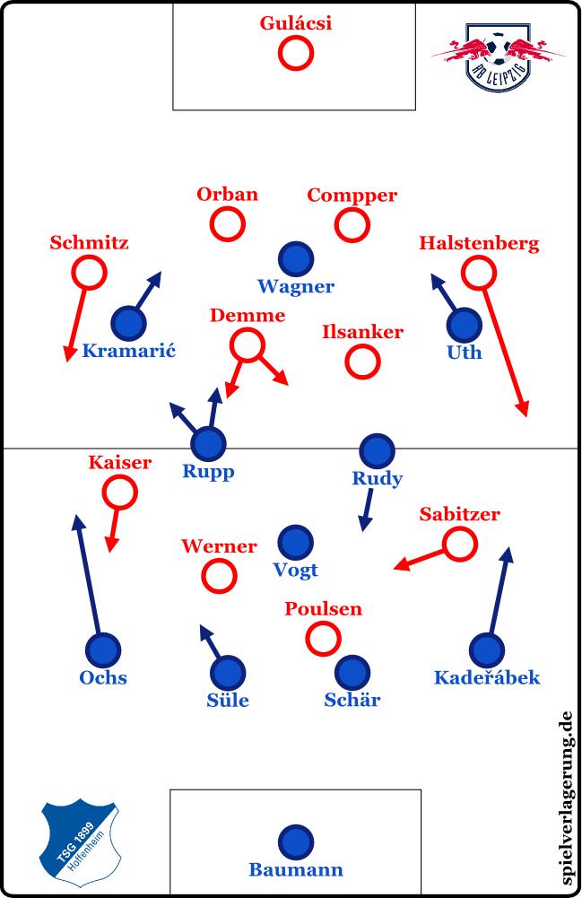 2016-08-28_Hoffenheim-Leipzig_Grundformationen