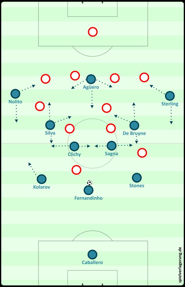 Aufbau aus dem 3-2-4-1 und mögliche Bewegungen.