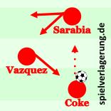 Einfacher Dreiecksablauf am Flügel, den es bei Chile auch schon häufiger mit Vidal als linkem Achter gab.