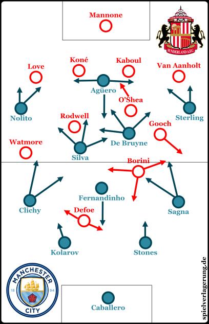 Die Formationen beider Teams.
