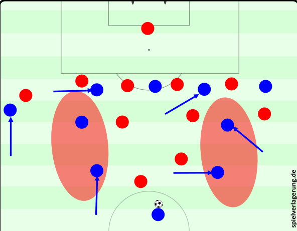 """Mögliche Ausgangsposition: Durch entsprechende Umformungen stehen beide Halbräume offen, 5 Spieler besetzen situativ die letzte Linie. Verteidiger und Mittelfeldspieler des Gegners wissen kaum, was in ihrem Aufgabengebiet liegt, wen sie """"decken"""" sollen."""