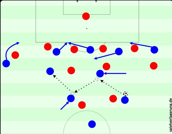 Diaz treibt aus dem rechten Halbraum das Spiel an. Rodriguez rückt ein, Rojas auf: Verlagerung in den ballfernen Raum, wo durch eine der Schnittstellen steil gespielt werden kann oder wiederum ein Pass in den geöffneten Raum vor der Abwehr möglich ist.