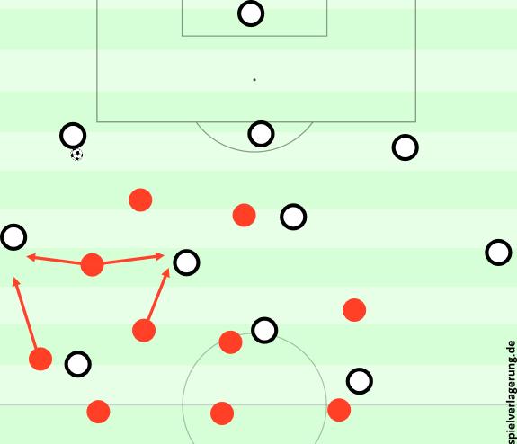 Mögliche Staffelungen im Gladbacher Aufbauspiel und Leverkusener Pressing