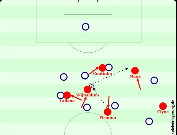 Ein Beispiel für die Liverpooler Offensivbewegungen.