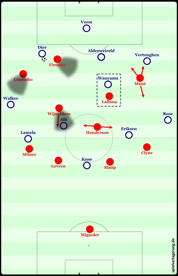 Das Grundmuster von Liverpools Pressing. Klopps Antwort auf die Frage, wie man die Spurs am besten vom Spiel zwischen den Linien abhält.