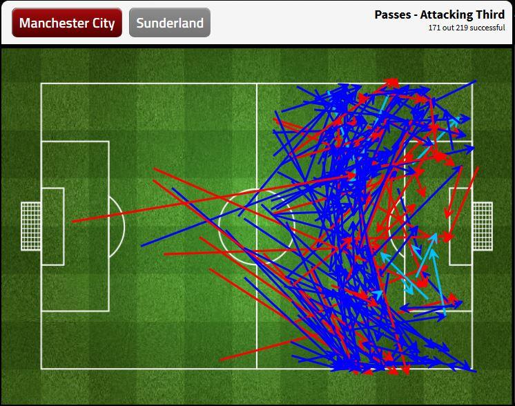 Manchester City gelangte am häufigsten seitlich in den Strafraum. Die klaren Durchbruchsmomente im Zentrum fehlen noch.