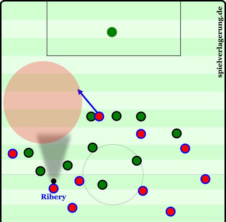 Das Mittelfeld der Bremer steht mannorientiert. Gleich zwei Spieler verfolgen Ribery Lauf in die Tiefe, ohne ihn dabei jedoch zu stören. Vielmehr öffnen sie die Gasse. Die Abwehr rückt nicht auf die ballnahe Seite ein und spielt zu allem Überfluss auch noch auf Abseits.