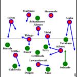 50% Guardiola, 50% Ancelotti, 0% Skripnik