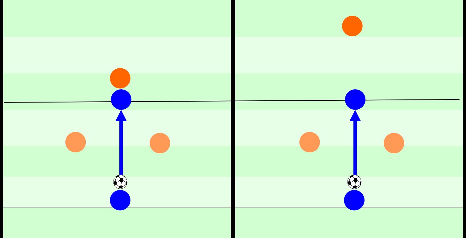 Druck ist eine Variable des Packing-Werts. Sowohl beim linken als auch beim rechten Beispiel werden zwei Gegenspieler überspielt. Beim linken Beispiel steht der Ballempfänger aber unter Druck durch einen Gegenspieler, beim rechten Beispiel nicht. Im rechten Beispiel entsteht ein Packing-Wert von zwei überspielten Gegenspielern, im linken Beispiel würde dieser Wert relativ zum Druck des Gegenspielers gesenkt werden.