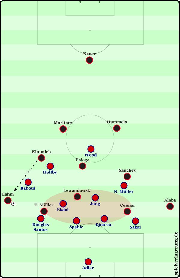 Zu erkennen sind die massive Besetzung des Zentrums durch die Viererkette sowie die zwei Sechser des HSV. Den Bayern fehlen Wege zur Mitte und nach hinten.