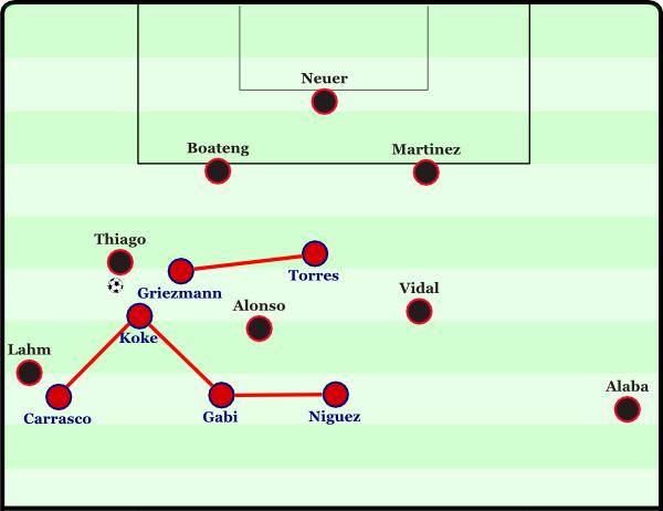 Schematische Darstellung des Münchner Aufbaus gegen Atleticos Pressing.