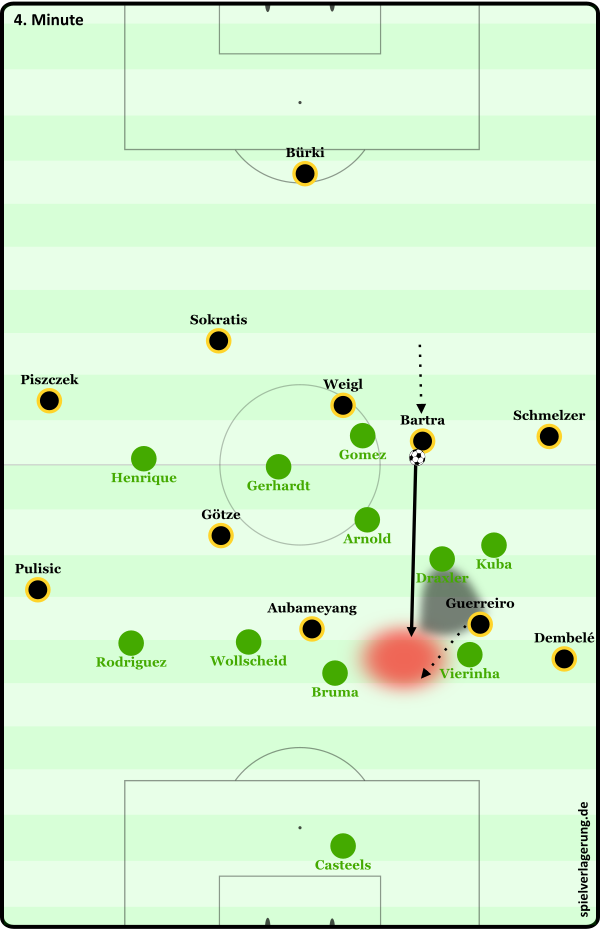 Das 1:0: Bartra dribbelt an und wird nicht unter Druck gesetzt. Der situativ tiefe Draxler belibt passv. Guerreiro kann sich aus seinem Rücken in die offene Schnittstelle lösen und wird angespielt.
