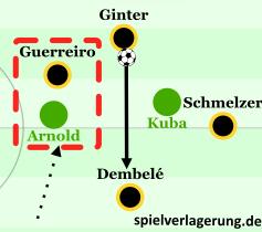Guerreiro bindet Arnold. Ginter findet nach kurzem Andribbeln Dembelé im Halbraum.