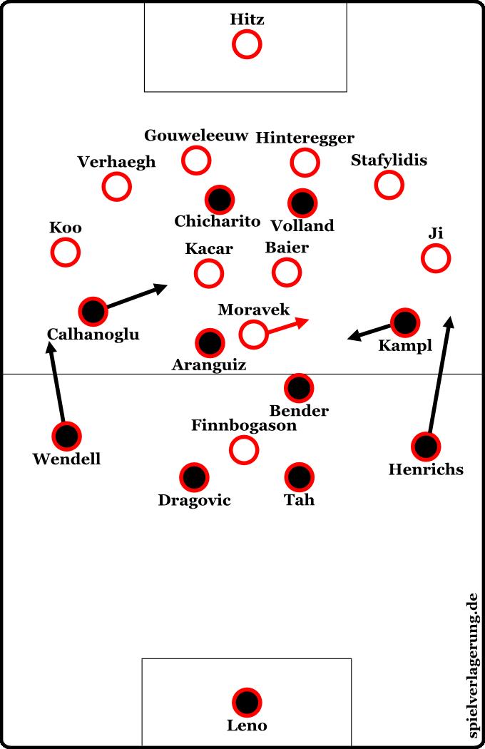 Augsburgs 6-3-1-Tendenzen gegen Leverkusen. Die Außenstürmer agierten tief - teilweise vor den Außenverteidigern, teilweise neben ihnen, wenn Leverkusens Außenverteidiger weit aufrückten.