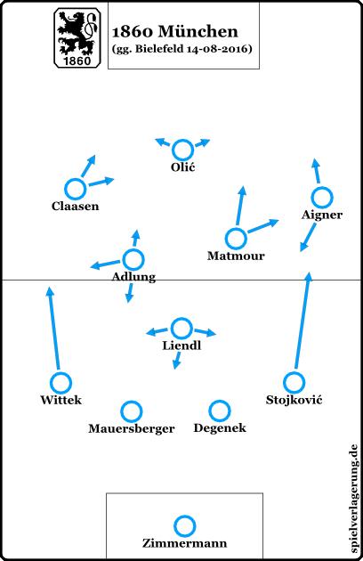 saisonstart-1860-vs-dsc