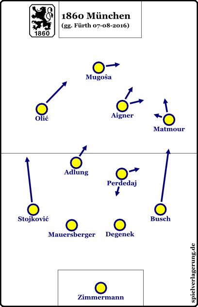 saisonstart-1860-vs-fuerth
