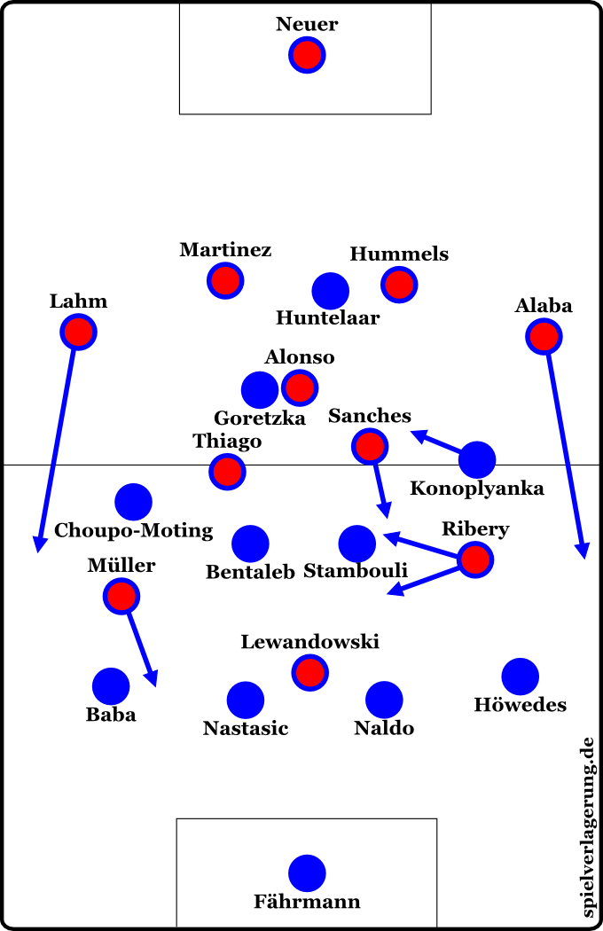 Formationen Schalke gegen Bayern München