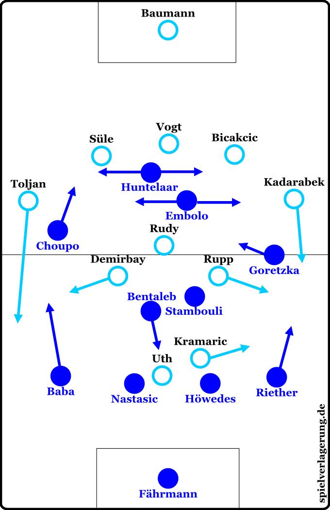 Grundformationen Schalke gegen Hoffenheim