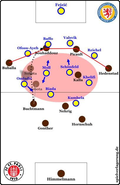 2-liga-pauli-braunschweig-aufbau