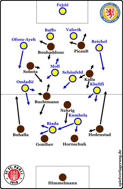 2-liga-pauli-braunschweig