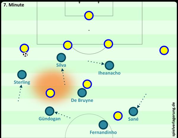 Pressingmechanismus mit Rautenbildung. Lenken nach Außen, Ball nach Innen wird angeboten. Darauf reagiert Everton lieber mit einem langen Schlag.