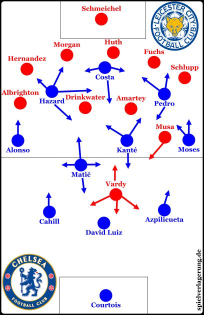 Die Grundforationen nach Leicesters Umstellung. Zuvor agierten Schlupp im 4-4-2 auf der jeweils gegenüberliegenden Seite. Musa startete ebenfalls weiter rechts.