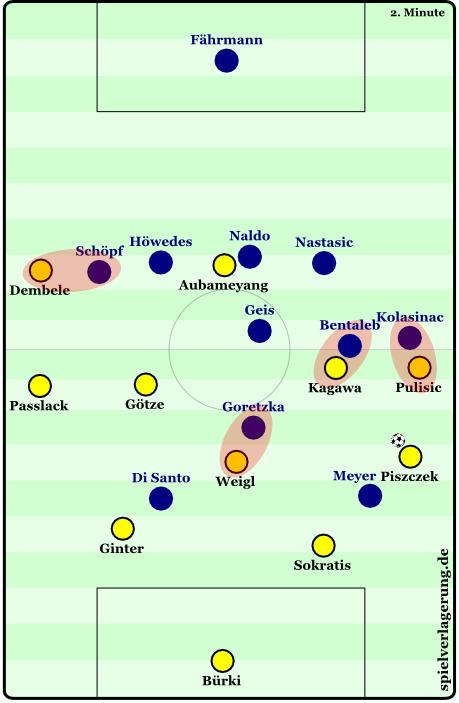 Dortmunder Aufbau gegen Schalkes Pressing.