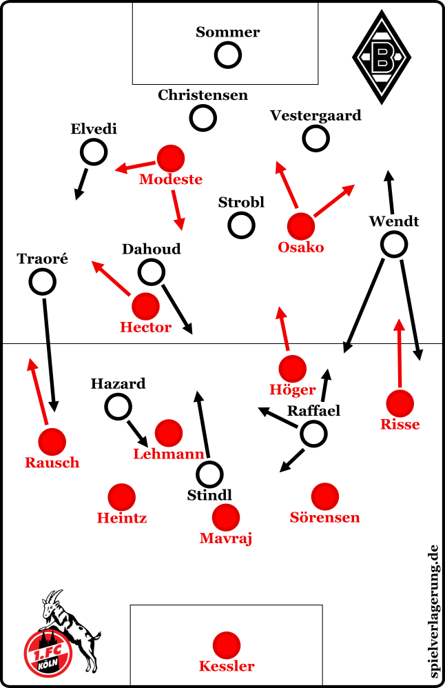 Borussia Mönchengladbach - 1. FC Köln: Grundformationen
