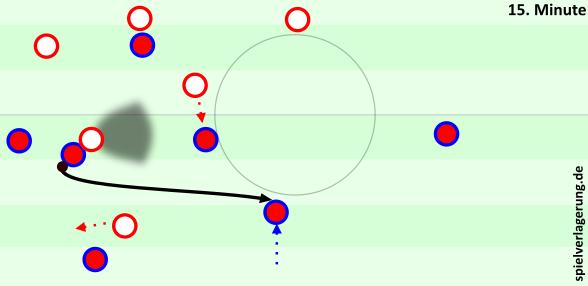 Busquets steht mit Rücken zum Feld und wird attackiert. Manchester belauert offensichtliche Passoptionen, dennoch findet Barcelona die beste Lösung.