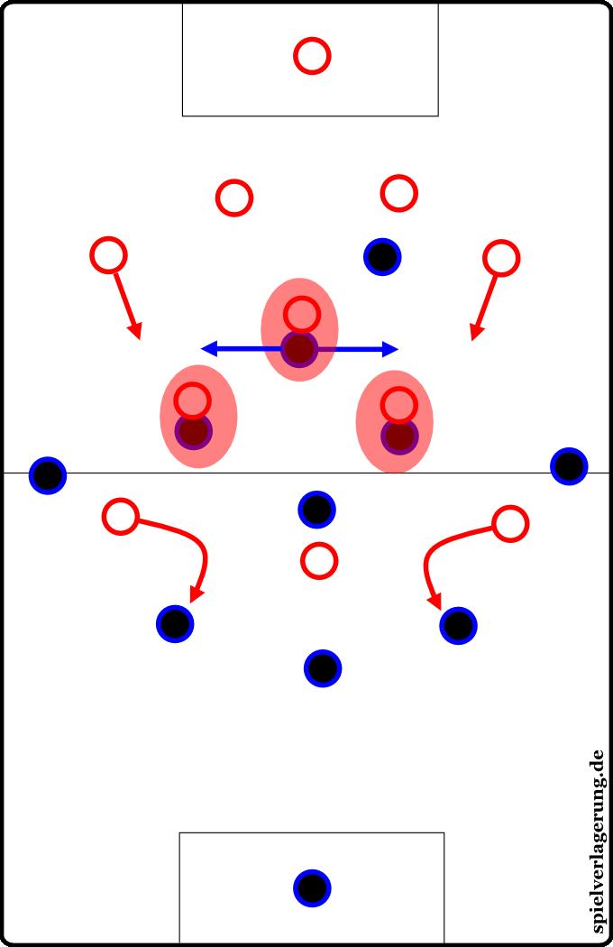 Das Anlaufen der Hamburger im Pressing: Die Außenstürmer blockierten die diagonalen Passwege, das Mittelfeld verfolgte die Gegenspieler mannorientiert. Hoffenheim kam nicht ins Zentrum.