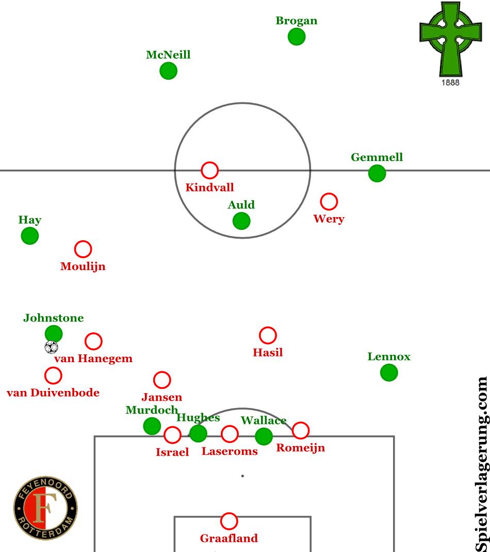 Feyenoord überlädt auf links gegen Jimmy Johnstone und ist gut positioniert für Konterangriffmöglichkeiten.