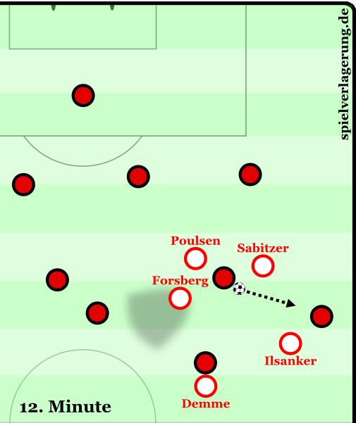 Nach einem versprungenen Ball schiebt Forsberg trotz einer 2vs1-Überzahl am Ball bis in den gegenüberliegenden Halbraum ein. Er öffnet dadurch den Passweg über den dritten Mann zurück ins Zentrum.