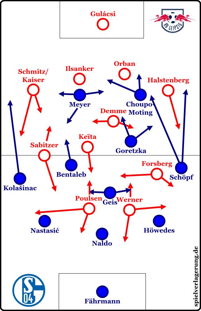 Grundformationen im Spiel gegen den FC Schalke 04
