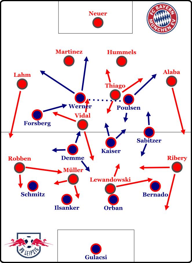 Bayern im 4-2-3-1