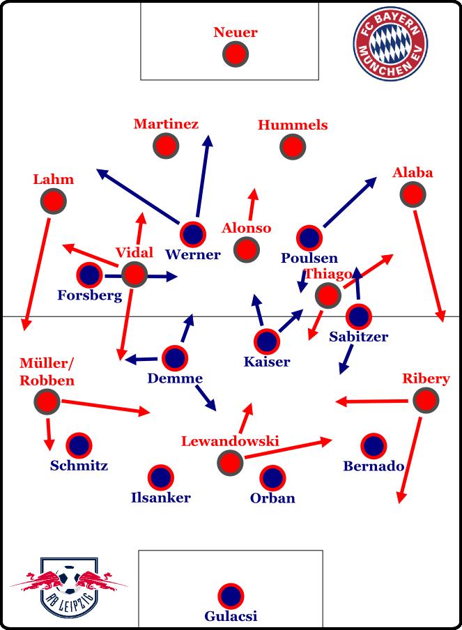Bayern im 4-3-3