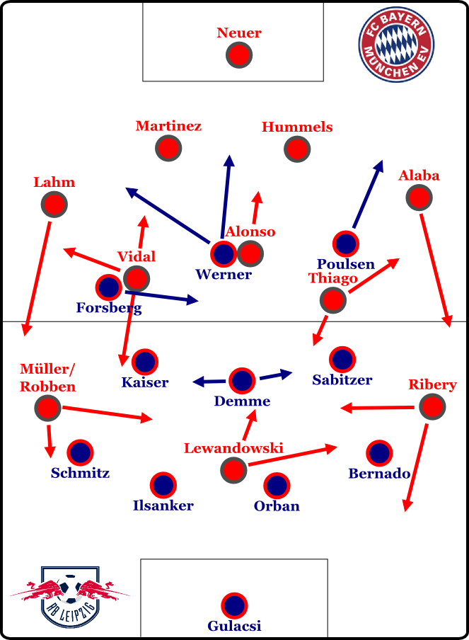Leipzig im 4-3-3-0