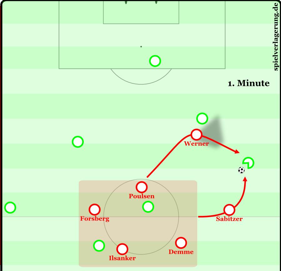 Typische Pressingszene gegen Wolfsburg. Nach einem etwas zu weiten Pass zum Innenverteidiger macht Werner Druck. Sabitzer versperrt durch seinen Laufweg den Pass in die Tiefe und lenkt den Pass ins Zentrum, wo die restlichen Spieler eine deutliche Überzahl herstellen.