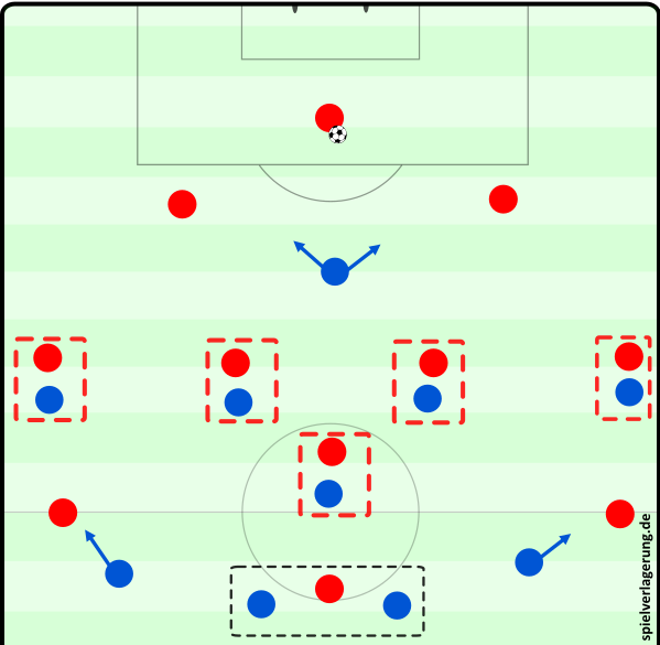 Mannorientierte Interpretation des 4-3-3.
