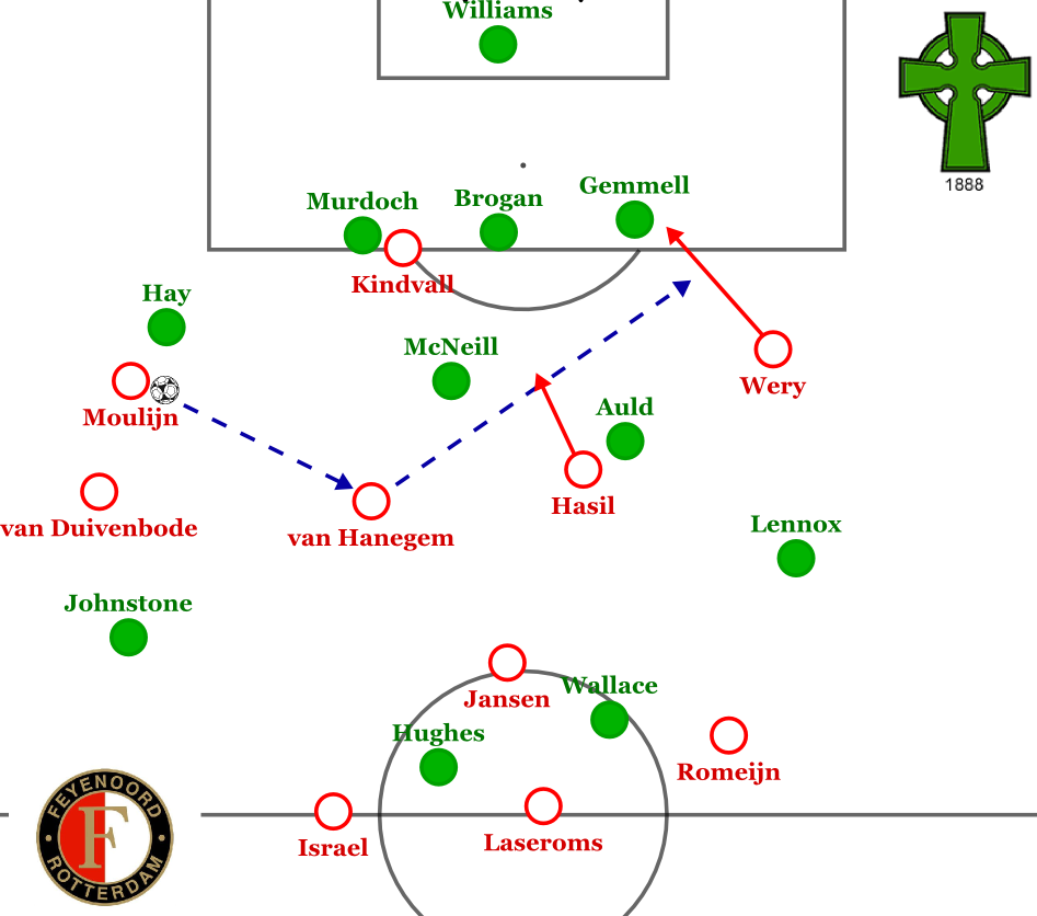 Beispielhafte Angriffszirkulation Feyenoords.
