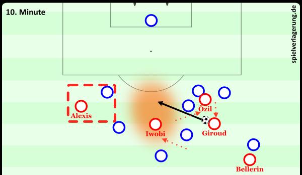 Özil weicht aus, bekommt den Ball, spielt auf den ebenfalls nach rechts gegangenen Giroud weiter. Die beiden öffnen so Raum für Iwobi, der diesen zielsicher ansteuert.