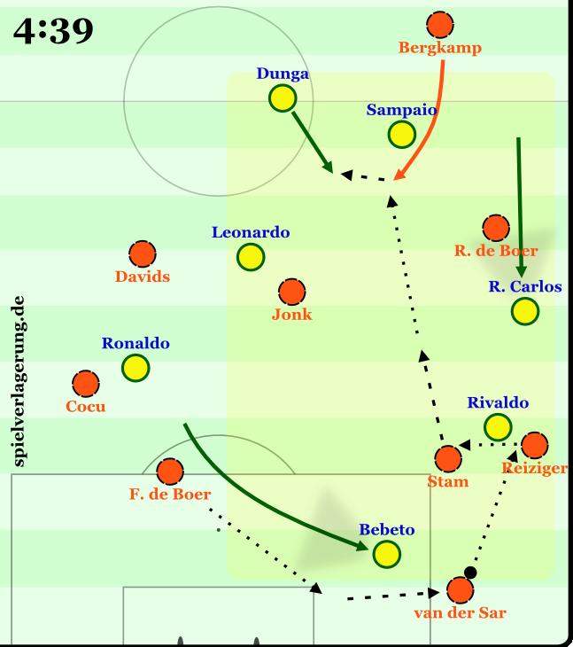 Gegenpressing-Szene von Brasilien. Bebeto macht einen starken Lauf, durch das 4-2-2-2 ist Brasilien massiv auf die Seite geschoben. Aber van der Sar marschiert einfach seitlich aus dem Strafraum und die Niederlande spielt sich raus. Am Ende fängt Dunga Bergkamp im Doppeln ab.
