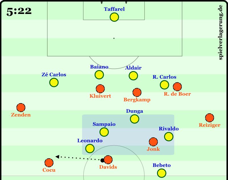 Brasiliens Grundkompaktheit im Mittelfeld drängt die Niederlande nach außen. Cocu in seiner einrückenden Rolle.