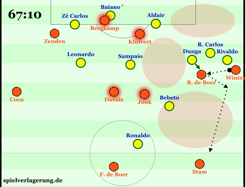 Die Problematik bei den Niederlanden: die offenen Verbindungsräume werden nicht angelaufen, weil es zwischen den Stürmern und den Sechsern keine Aufgabenverteilung gibt, sondern alle vier Spieler ohne Verbindungen den zentralen Streifen besetzen.